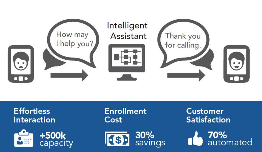 MAXIMUS Intelligent Assistant offers government an established, proven solution for contact centers